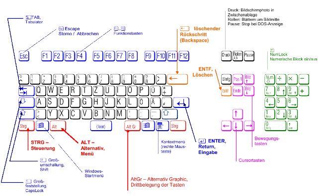 plus auf tastatur eingeben
